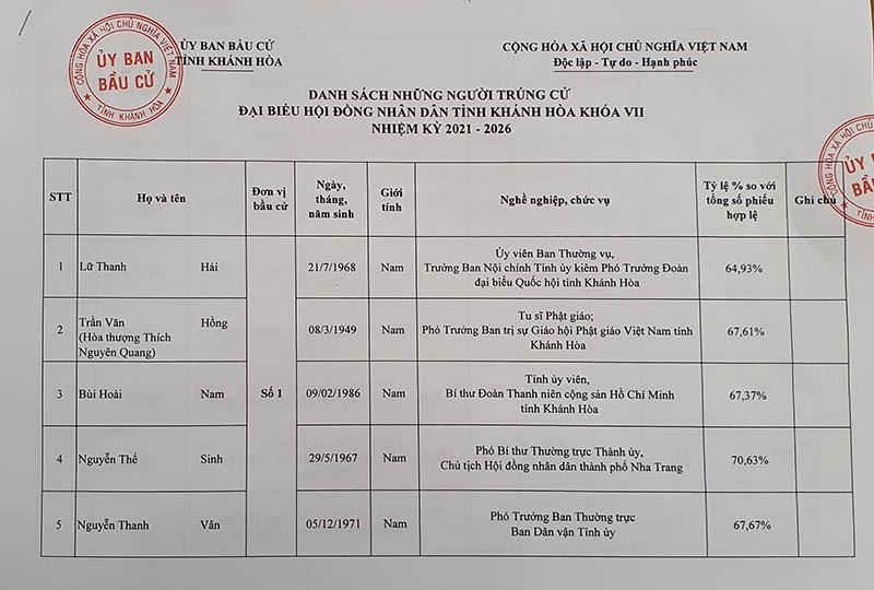 Danh sách trúng cử đại biểu HĐND tỉnh Khánh Hòa - ảnh 3