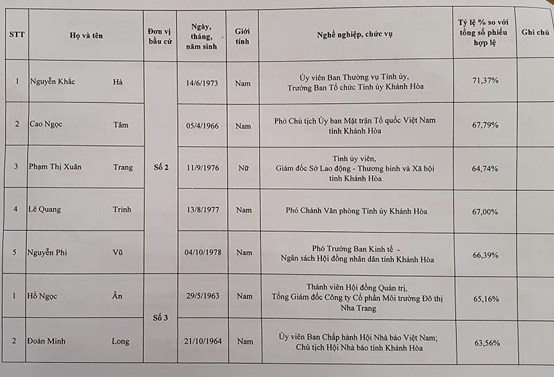 Danh sách trúng cử đại biểu HĐND tỉnh Khánh Hòa - ảnh 4