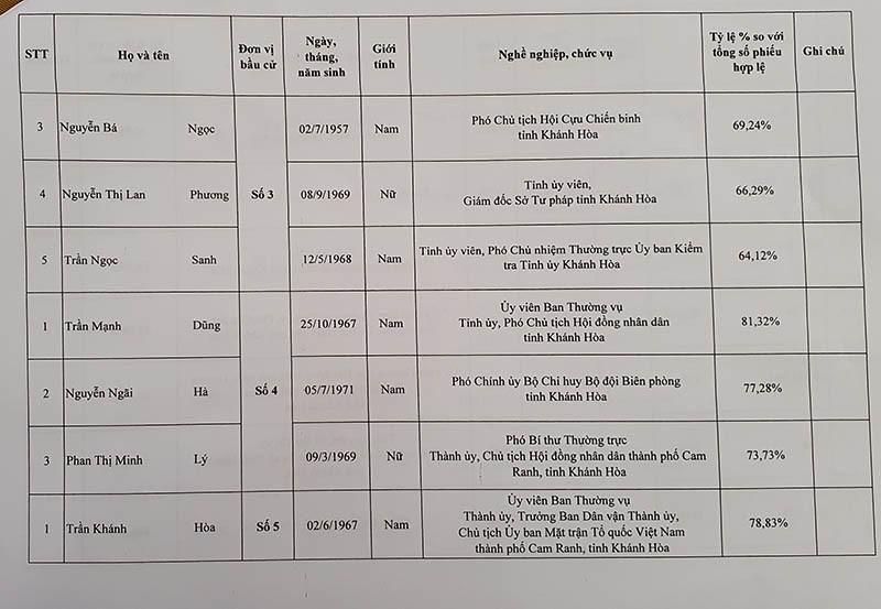 Danh sách trúng cử đại biểu HĐND tỉnh Khánh Hòa - ảnh 5