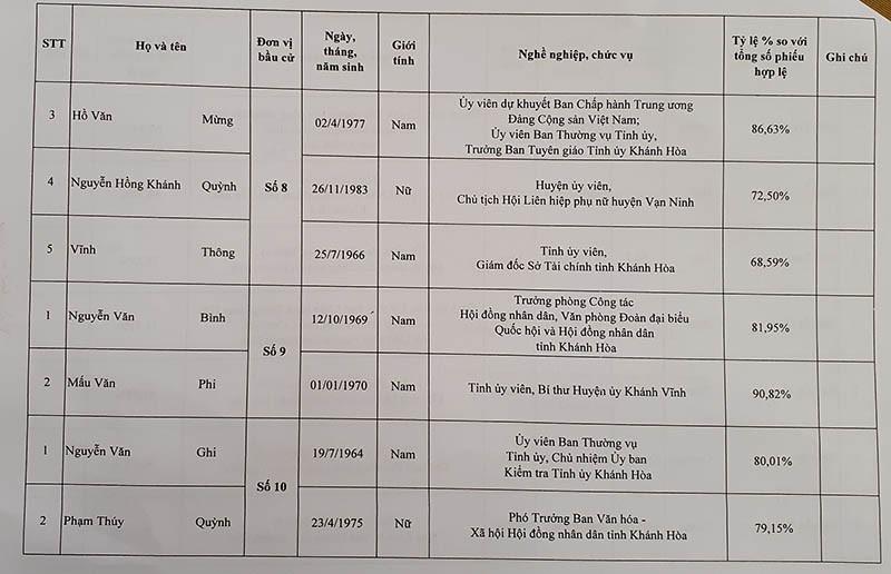 Danh sách trúng cử đại biểu HĐND tỉnh Khánh Hòa - ảnh 8