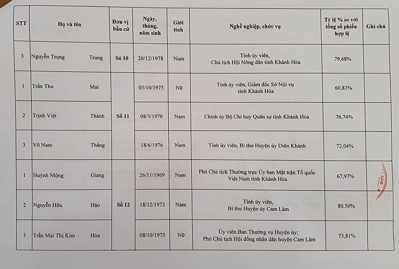 Danh sách trúng cử đại biểu HĐND tỉnh Khánh Hòa - ảnh 9