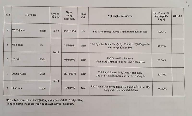 Danh sách trúng cử đại biểu HĐND tỉnh Khánh Hòa - ảnh 10