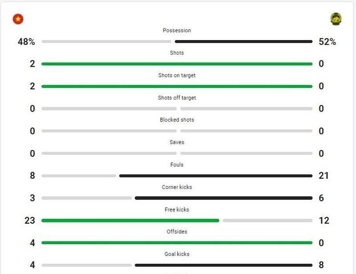Con số lượt đi và toan tính của thầy Park ở lượt về trận VN - Malaysia - ảnh 1