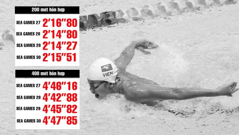 Câu chuyện của Ánh Viên ở Olympic và căn bệnh thành tích - ảnh 5